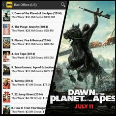 Dawn of the planet of the Apes is the #1 movie in America !!! for the 2nd week. If you haven't seen it yet you gotta check it out.