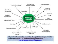 19 - different categories of what Moringa Oleifera can help with... for more information go to:  http://www.researchmoringa.com