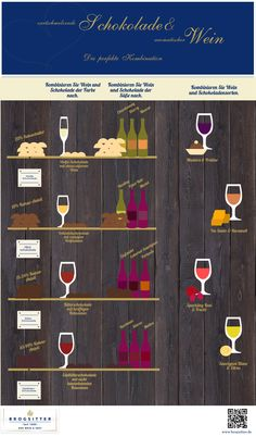 Wine and Chocolate - this infographic shows the right combination