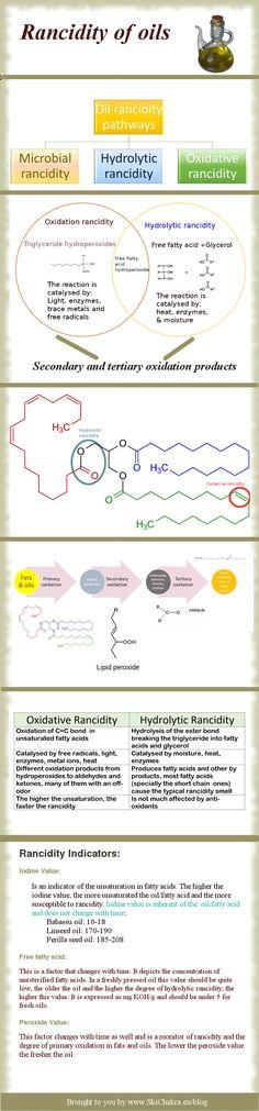 Rancidity of plant oils