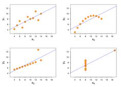 In 1973, the statistician Francis Anscombe demonstrated the importance of graphing data. The Anscombe's Quartet shows how four sets of data with identical simple summary statistics can vary considerably when graphed.