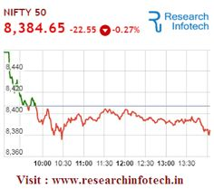 The Market continues to drag as the Sensex is down 29.78 points or 0.1 percent at 27217.38, and the Nifty down 18.20 points or 0.2 percent at 8389. About 1153 shares have advanced, 1356 shares declined, and 326 shares are unchanged. Tracking a weak trend overseas, gold prices traded lower by 0.23 percent to Rs 28,328 per 10 grams in futures trade today as participants cut down their bets.  More Information please visit :www.researchinfotech.in and Call : 8982890444