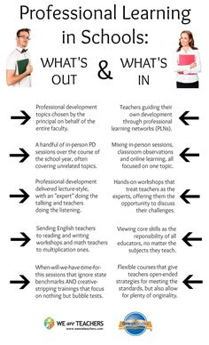 Teachers, what's in and what's out for professional learning in YOUR district?