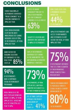 Economy recovery leads to greater focus on workplace strategies   http://wp.me/p3iocA-7VN