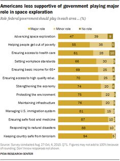 From the moon landings to Star Wars, Americans have long had a fascination with space and affection for NASA, but today's public is divided on what role their government should play in future space exploration.