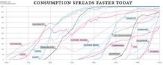 The 100-Year March of Technology in 1 Graph