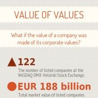 87 out of 122 companies listed at the NASDAQ OMX Helsinki Stock Exchange have published their current set of corporate value statements on their websites or e. What if the market value of those companies was made of their corporate value