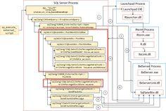 Microsoft SQL Server R Services - Internals XV