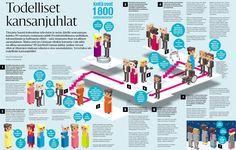 Todellinen kansanjuhla. Helsingin Sanomat.