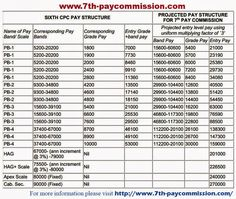 7th Pay Commission Latest News - 7th Pay Scale Structure as on 1st January 2016
