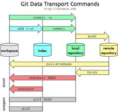 """What are the differences between """"git commit"""" and """"git push""""? – Stack Overflow What are the differences between """"git commit"""" and """"git push""""? Computer Programming, Computer Science, Python Programming, Programming Languages, Linux Operating System, Stack Overflow, Data Structures, Learning To Say No, Words To Use"""