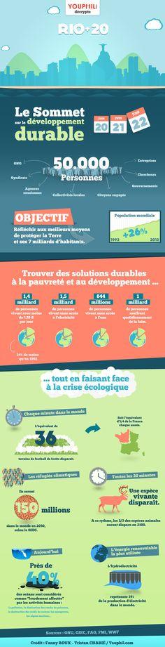 Tristement superbe infographie réalisée par Youphil Media sur les chiffres du Développement Durable.