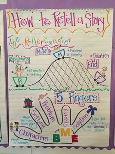 story retell anchor chart (image only) - Anchor Charts First Grade, Kindergarten Anchor Charts, Reading Anchor Charts, Kindergarten Literacy, Readers Workshop, Writing Workshop, Retelling Activities, Reading Strategies, Reading Comprehension