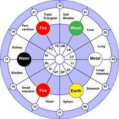 The Chinese Clock Does Not Make Mistakes – Discover Which Organ In Your Body Does Not Work Well Acupuncture Points, Acupressure Points, Meridian Acupuncture, Qi Gong, Ayurveda, Reiki, Chinese Clock, Pseudo Science, Health Heal
