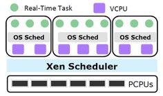 Xen hypervisor v4.5 is slimmer and timelier· LinuxGizmos.com