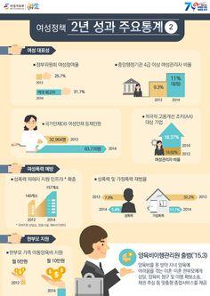 박근혜정부 여성정책 2주년 성과를 인포그래픽으로 알려드립니다.