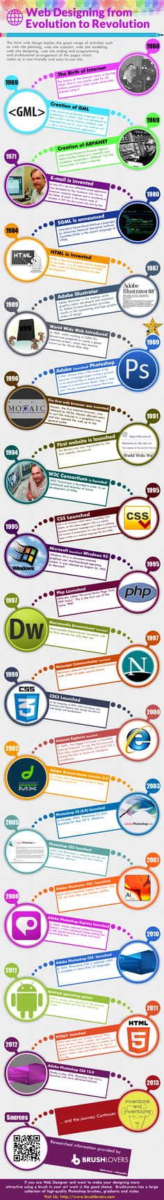 Web designing from evolution to revolution #infographic #web #internet