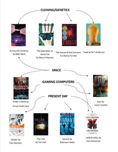 If you loved the Hunger Games, what to read next... (Cloning/Genetics/Space/Gaming Computers/Present Day)