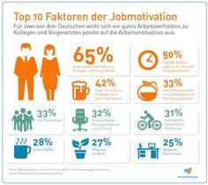 Und, was motiviert euch im Job? #Arbeitsmotivation #Job #Motivation