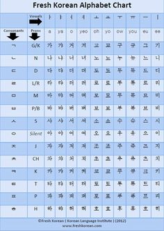 Korean Alphabet to English Alphabet - Bing Images Korean Words Learning, Korean Language Learning, Learn A New Language, Hangul Alphabet, Learn Korean Alphabet, Learning Languages Tips, Learn Hangul, Korean Writing, Korean Phrases