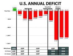 US Deficit by President Bush to Obama