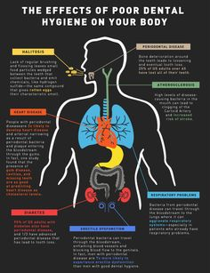 The effects of poor dental hygiene on your body #infographic