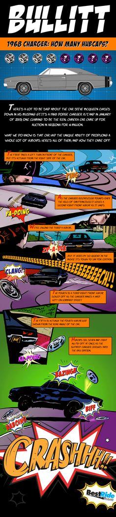 BULLITT … Where Are All These Hubcaps Coming From?!?!  #Bullitt #SteveMcQueen #DodgeCharger #Infographic #Hubcap Hub Caps, Steve Mcqueen, Dodge Charger, Ads, Infographics, Image, Blog, Infographic, Blogging