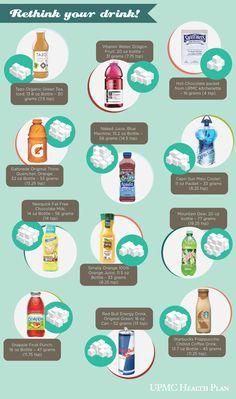 Have you stopped to rethink your drink and the added sugars in it? We've done some research into our favorite drinks and were very surprised by the results.