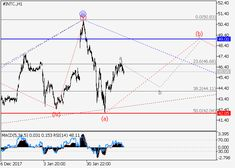 Intel Corp.: wave analysis 23 February 2018, 08:59 Free Forex Signals