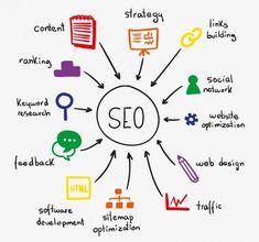 Learn how to improve your SEO Ranking on SERP by using techniques by the best Search Engine Optimization Service Provider like Local Marketing, publishing Quality content improving site speed Seo Digital Marketing, Seo Marketing, Content Marketing, Online Marketing, Business Marketing, Media Marketing, Business Branding, Online Business, Website Optimization