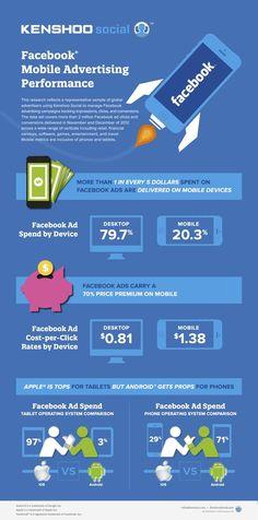 #Facebook #mobile #Advertising Performance #Kenshoo #infographic #SEM #Social Media