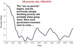 war-on-poverty America's Second Greatest Generation—-Not So Much http://davidstockmanscontracorner.com/americas-second-greatest-generation-not-so-much/?utm_source=wysija&utm_medium=email&utm_campaign=Mailing+List+AM+Wednesday