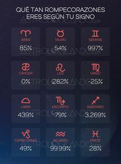 Qué tan rompecorazones eres según tu signo #Astrología #Zodiaco #Astrologeando