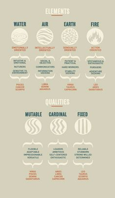 Zodiac signs and their elements. Zodiac signs and their qualities. Astrology Numerology, Astrology Zodiac, Numerology Chart, Astrology Chart, Astrology Houses, Astrology Planets, Astrology Report, Numerology Calculation, Numerology Numbers
