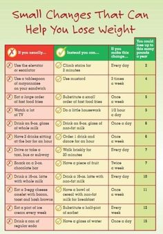 Small Changes That Can Help You Lose Weight Fitness Health Exercise Workout Get Healthy, Healthy Habits, Healthy Tips, Healthy Choices, Healthy Weight, Healthy Meals, Healthy Food, Fitness Diet, Fitness Motivation