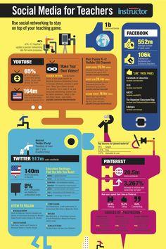 Social media para profesores  #teachers #socialmedia #redessociales #infografia #infographic #infographics