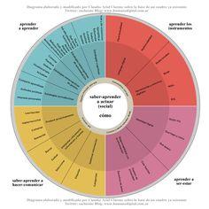 aprender a aprender, aprender los instrumentos, saber-aprender a hacer-comunicar, aprender a ser-estar y saber-aprender a actuar (social)    Las 5W del aprendizaje significativo y la construcción de conocimientos en la Educación mediada por Tecnologías son:  Qué, dónde, con qué, para qué, cómo  by Claudio Ariel Clarenc  basado en el diagrama de Lola Torres