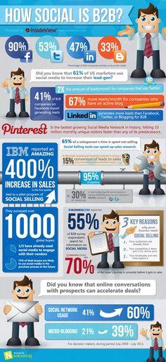 Infographics on social media, marketing, small business, and inbound marketing. Inbound Marketing, Marketing Digital, Marketing Mail, Marketing En Internet, Business Marketing, Online Marketing, Social Media Marketing, Affiliate Marketing, Content Marketing