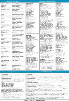 PostgreSQL Cheat-Sheet