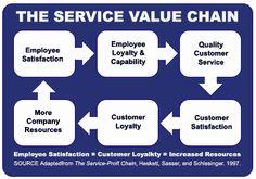 Value Chain Service Company Image Search Results