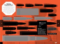 A still of Wired's ammunition infographic, discussing the different kinds of ammunition (and throughout, looking at the effect restricting it could have on gun crime)