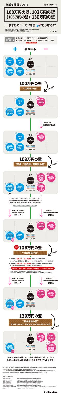 100万円の壁 130万円の壁 160万円の壁 130万円の壁 Trivia, Life Hacks, Infographic, Knowledge, This Or That Questions, Words, Google Drive, Housekeeping, Money