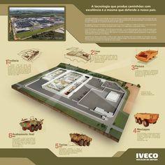Fábrica Iveco e Veículo Blindado Guarani - Tom Comunicação / Iveco Ilustrações 3D da nova fábrica Iveco, destinada à produção do blindado Guarani, ilustrado em estilo nanquim. Técnica: 3D, nanquim e pintura digital