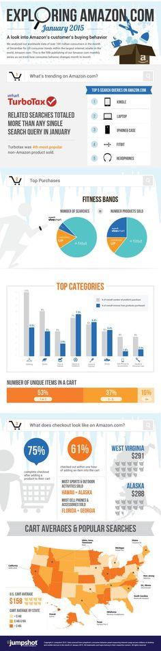 Look into Amazon's customer's buying behavior. #Amazon #customer #buying #behavior #profbaimages #infographic #free