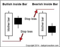 inside bar forex stop loss strategy placement #Forex-TheBasics