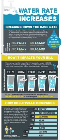 Colleyville imposes water rate changes to preserve infrastructure