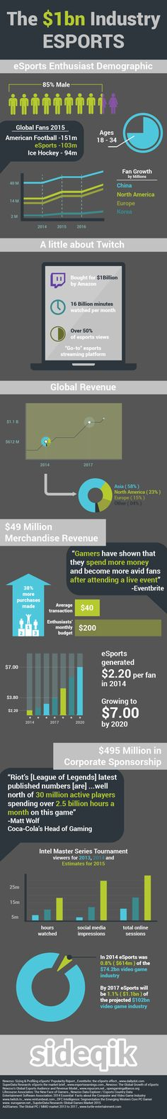 (Infographic) eSports is The new multi-billion dollar industry! Need to repin to save for when I need a reason to keep gaming.