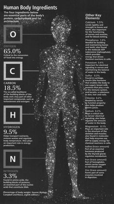 """— Dolly Setton - Human Body Ingredients, """"The Cosmic. Human Body Facts, Human Dna, E Mc2, Data Charts, Protection Spells, Biochemistry, Anatomy And Physiology, Human Anatomy, Learning Resources"""