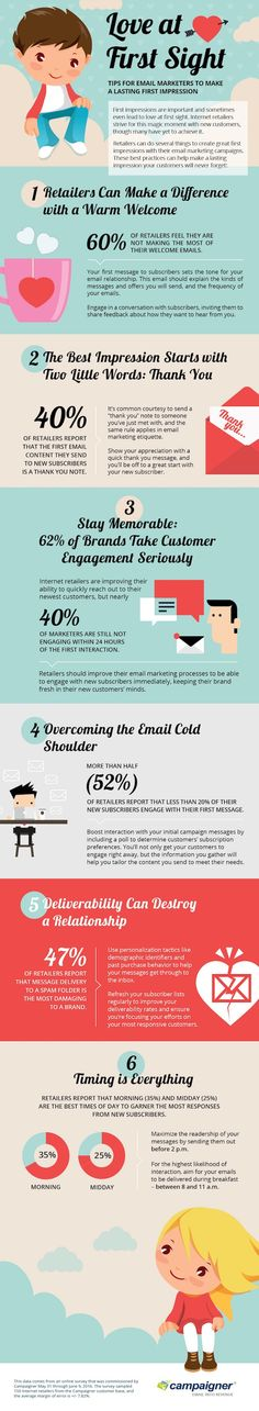 Email Marketing - Some 62% of e-commerce marketers say they send new email subscribers some sort of welcome message within 24 hours of signing up, according to recent research from Campaigner.