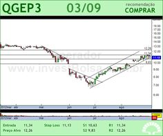 QGEP PART - QGEP3 - 03/09/2012 #QGEP3 #analises #bovespa